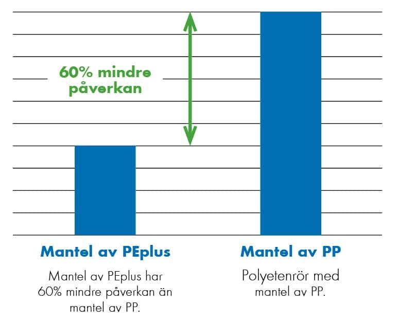 Extena Tryckrör med mantel PE vs PP