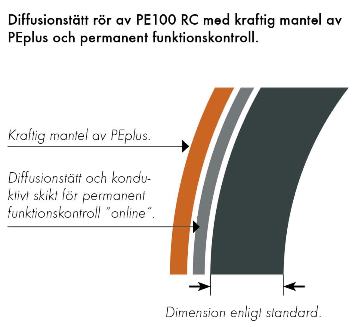 Extena Tryckrör Polyeten PE100 RC 3L med permanent funktionskontroll online