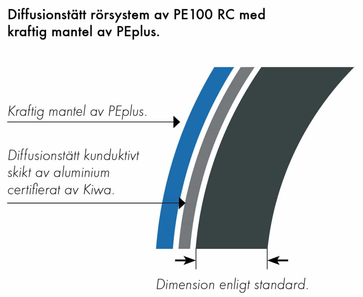 Extena Tryckrör Polyeten PE100 RC SLA Barrier Pipe diffusionstätt