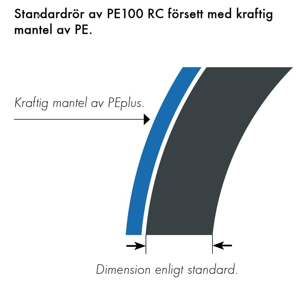 Extena Tryckrör Polyeten PE100 RC SLM 3.0
