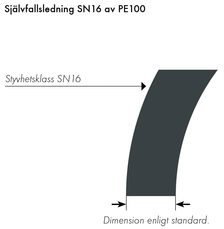 Extena egeFuse SN16 med extra hög ringstyvhet